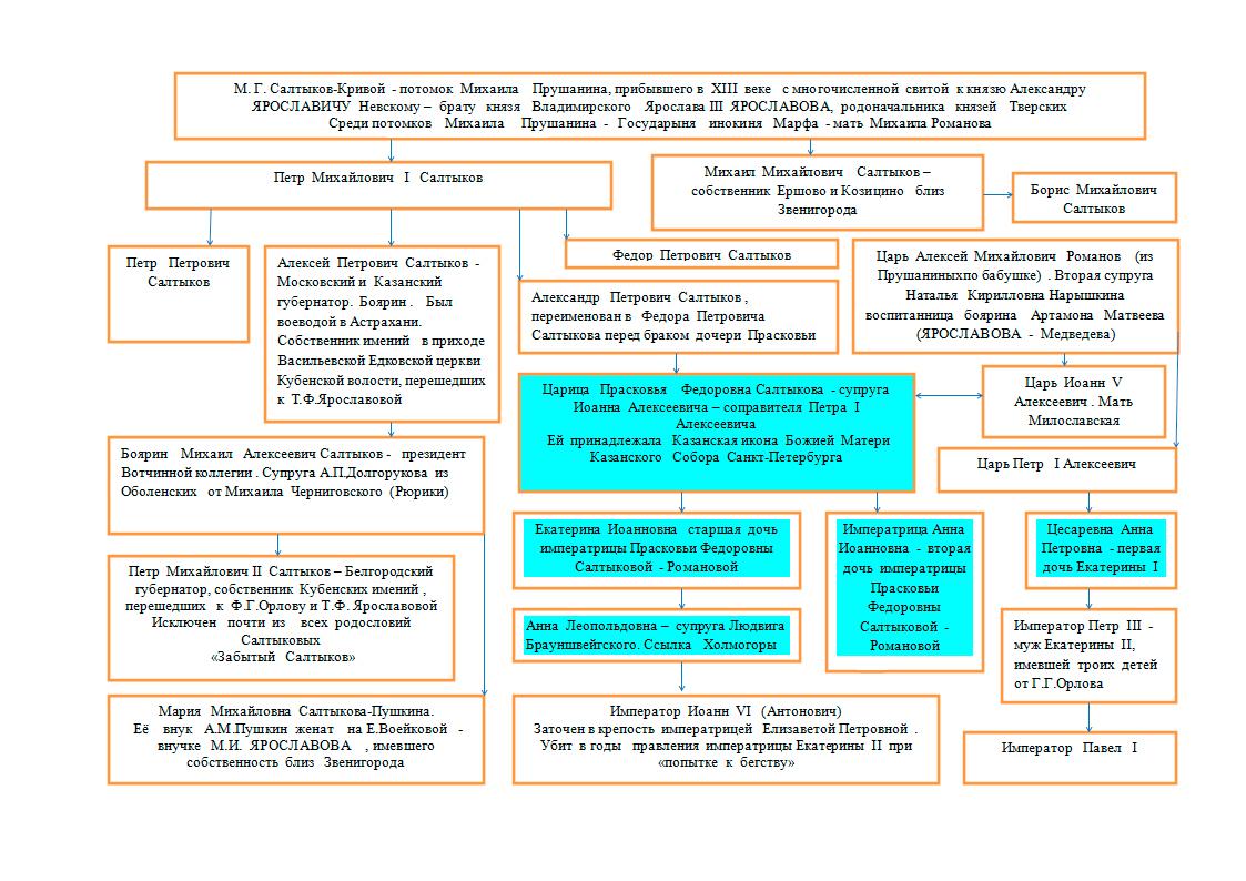 схема романовых на русском престоле 18 века